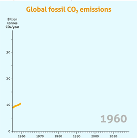 Global  CO2 emissions movie screen shot