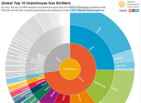Top 10 emmitters 2012: an interactive infographic