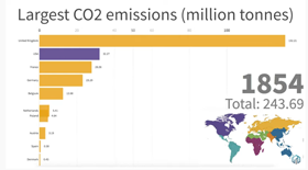 image linking to Yearly CO2 Emissions for the Top 10 Emitting Countries (1850-2013)