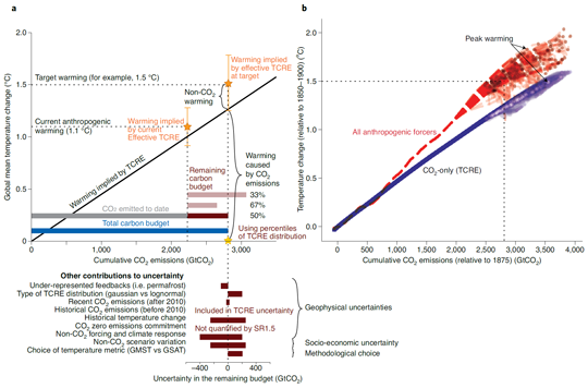 Figures showing relationship between the TCRE, the effective TCRE, and the total and remaining carbon budgets
