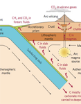Part of carbon from mantle to surface diagram